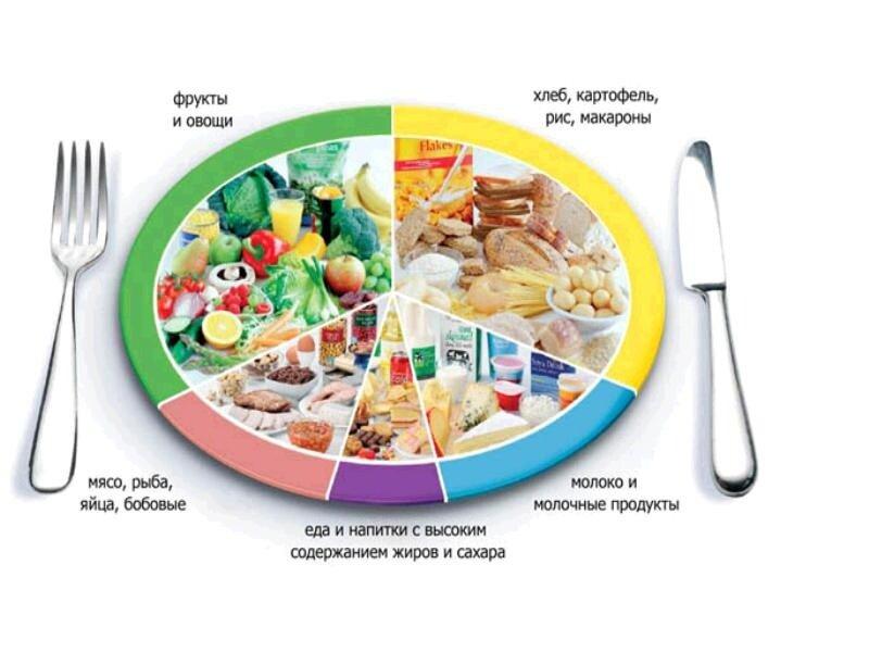 Правильное-питание